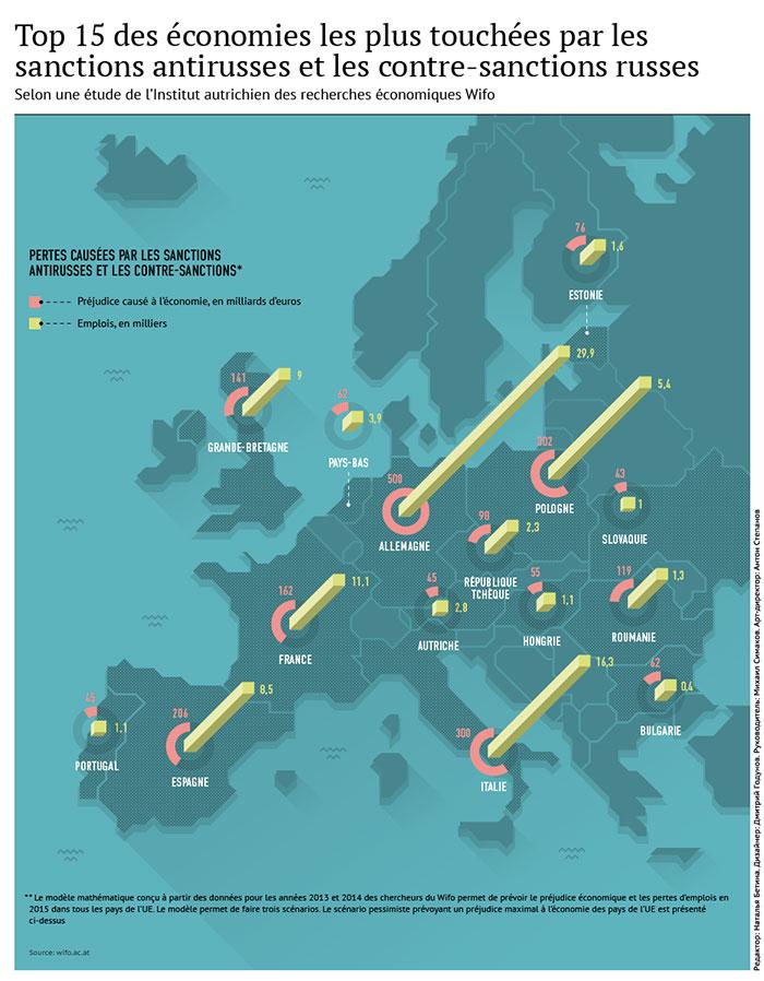 Sanctions de l'UE: l'effet boomerang en chiffres (infographies).